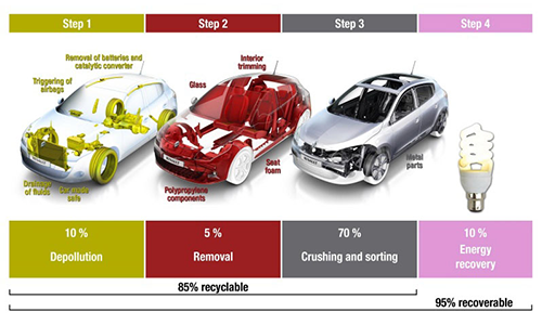 Renault has made a number of advances in recycling and reusing its own products. This graphic from Renault illustrates the company's vision for a circular economy.